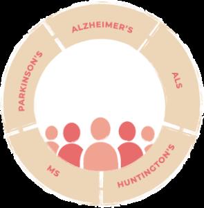 Adira Patient Circle Graphic
